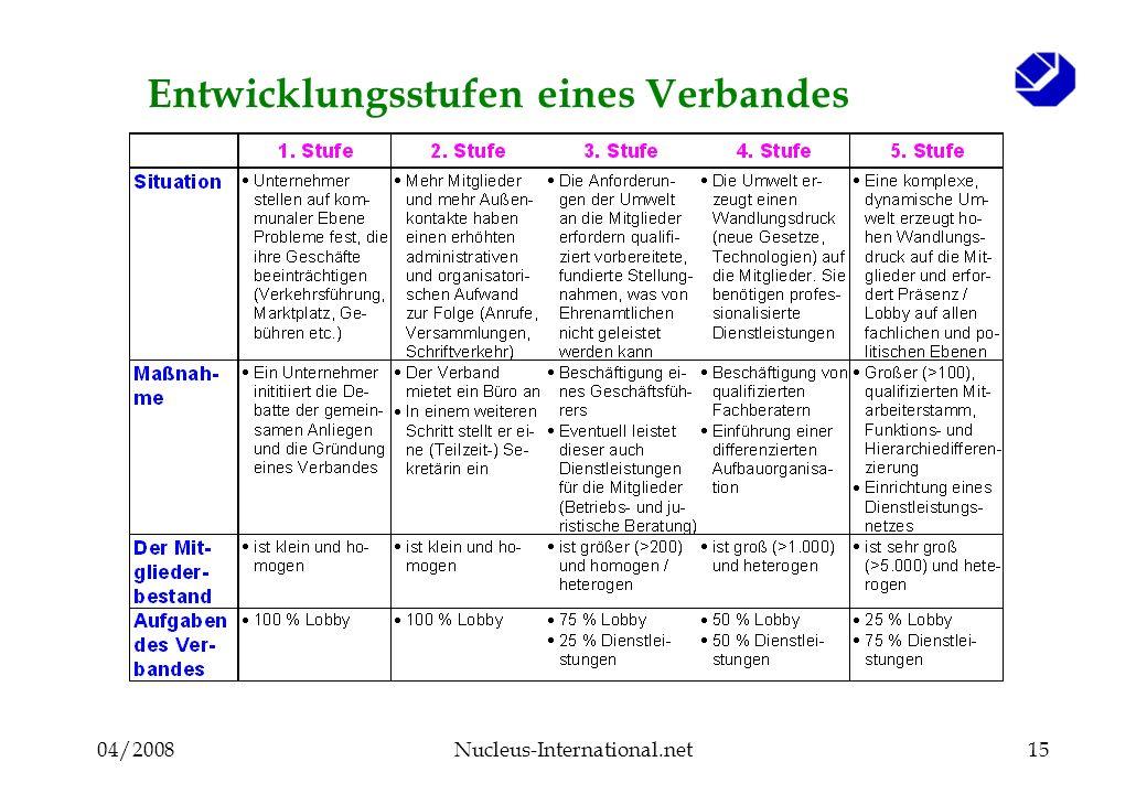 04/2008Nucleus-International.net15 Entwicklungsstufen eines Verbandes