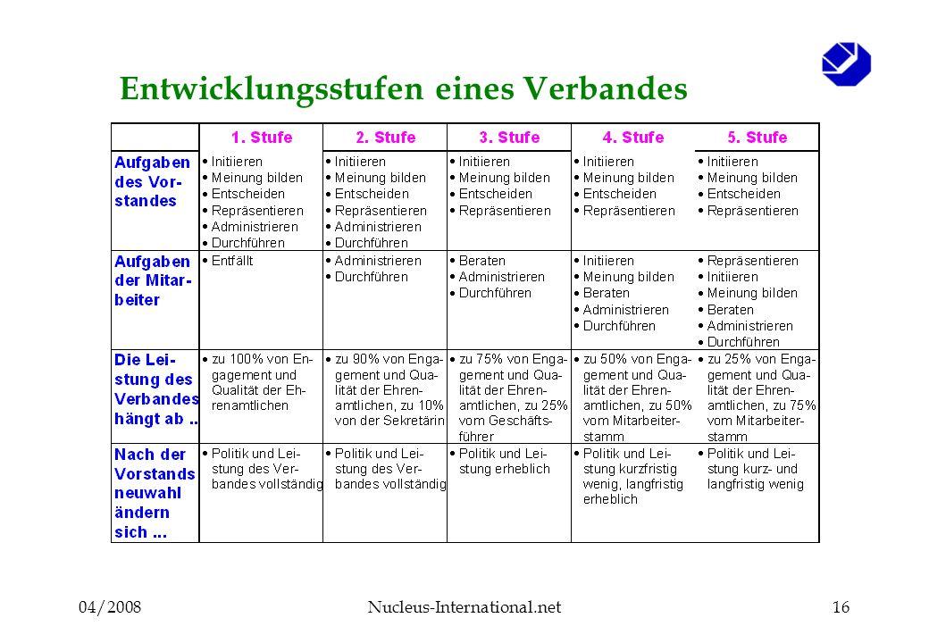 04/2008Nucleus-International.net16 Entwicklungsstufen eines Verbandes
