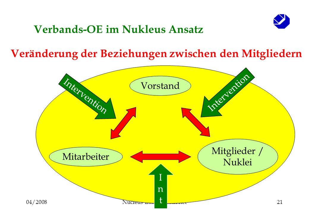 04/2008Nucleus-International.net21 Verbands-OE im Nukleus Ansatz Vorstand Mitarbeiter Mitglieder / Nuklei Intervention IntInt Veränderung der Beziehungen zwischen den Mitgliedern