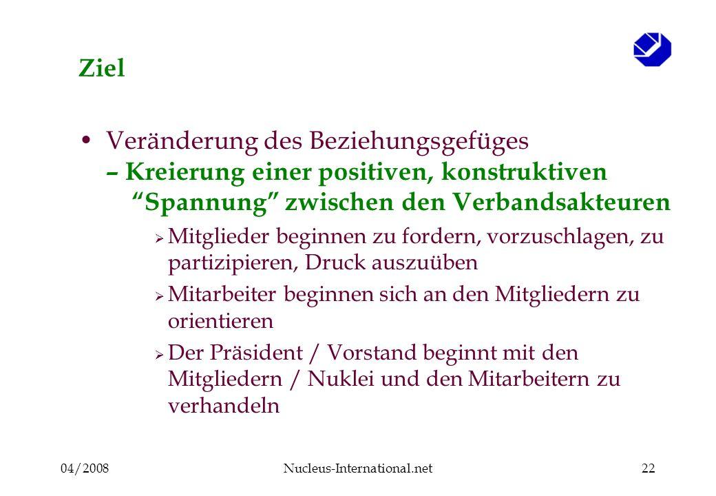 04/2008Nucleus-International.net22 Ziel Veränderung des Beziehungsgefüges – Kreierung einer positiven, konstruktiven Spannung zwischen den Verbandsakt