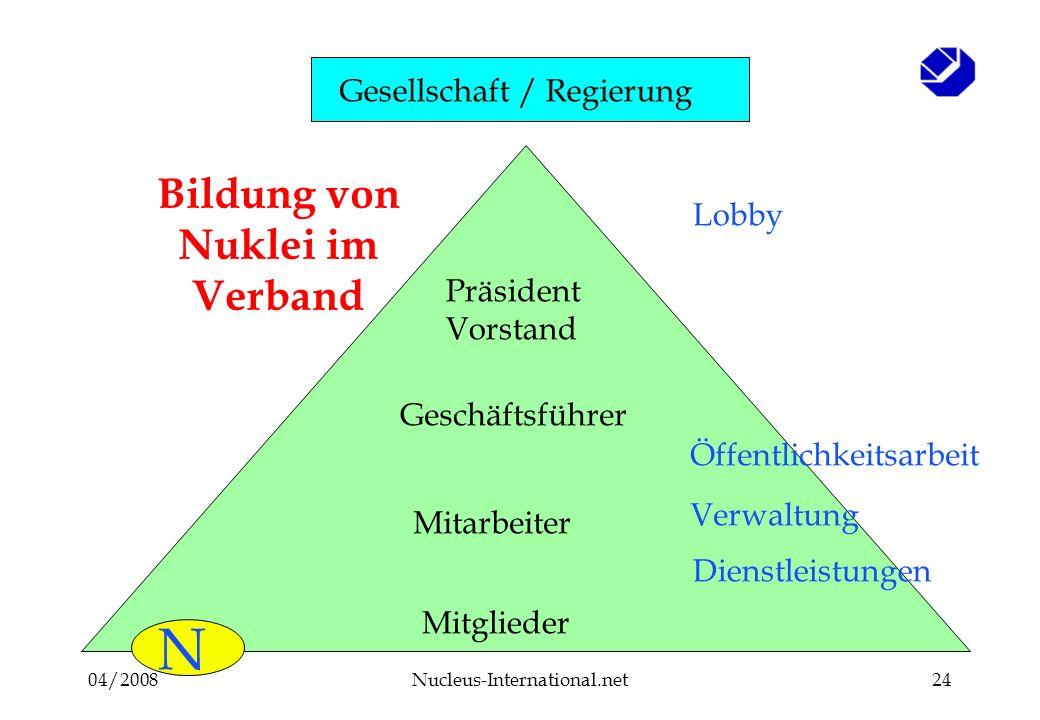04/2008Nucleus-International.net24 Mitglieder Mitarbeiter Geschäftsführer Präsident Vorstand N Öffentlichkeitsarbeit Lobby Dienstleistungen Verwaltung