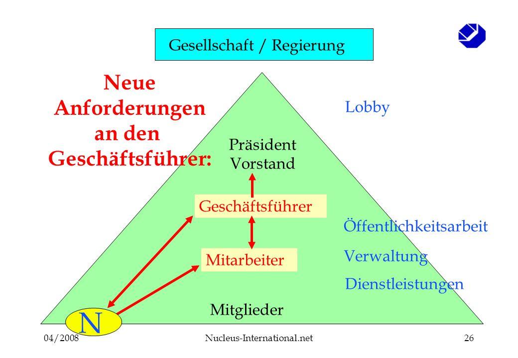 04/2008Nucleus-International.net26 Mitglieder Mitarbeiter Geschäftsführer Präsident Vorstand Öffentlichkeitsarbeit Lobby N Neue Anforderungen an den G