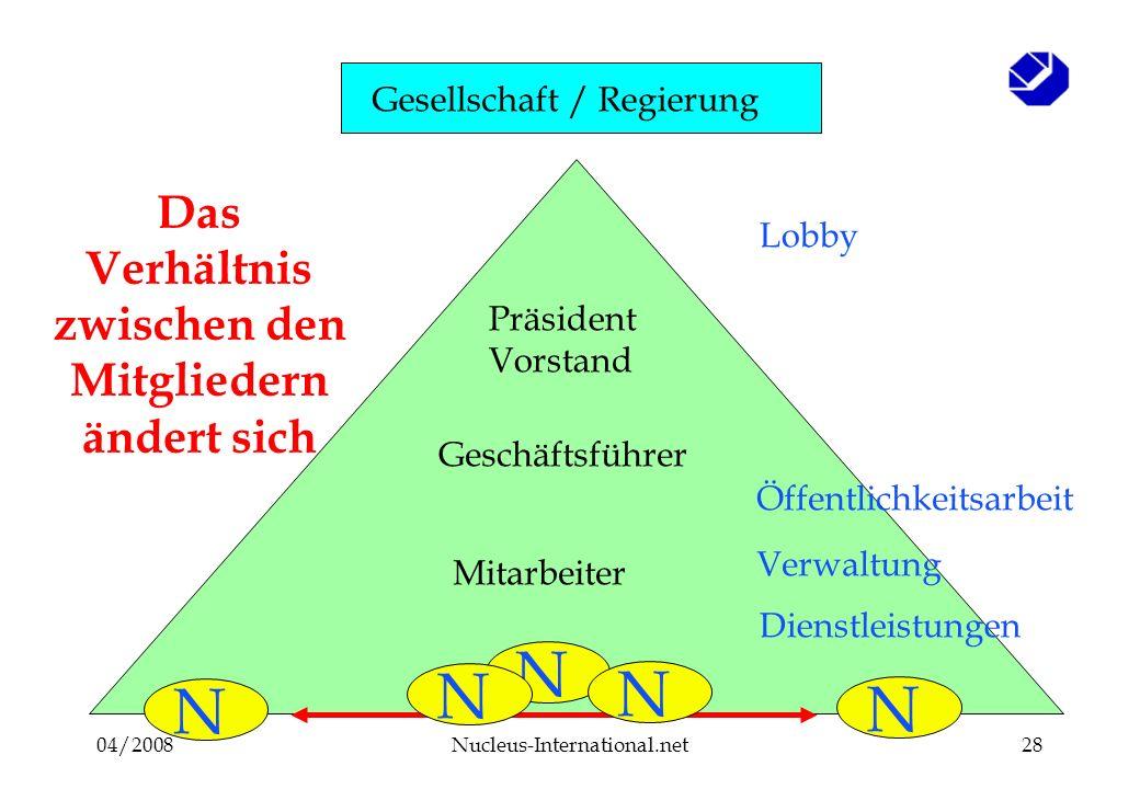 04/2008Nucleus-International.net28 Mitglieder Mitarbeiter Geschäftsführer Präsident Vorstand N Öffentlichkeitsarbeit Lobby Dienstleistungen N Das Verhältnis zwischen den Mitgliedern ändert sich Verwaltung N N N Gesellschaft / Regierung