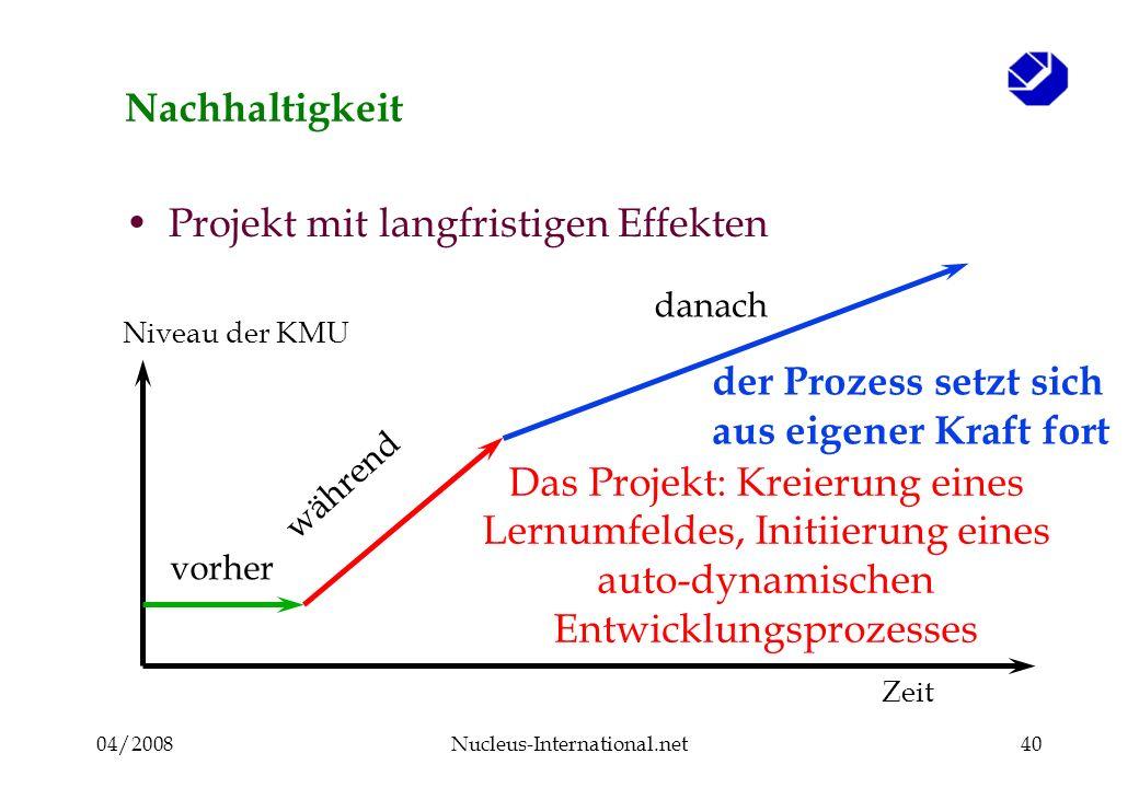 04/2008Nucleus-International.net40 Nachhaltigkeit Projekt mit langfristigen Effekten vorher Niveau der KMU Zeit Das Projekt: Kreierung eines Lernumfeldes, Initiierung eines auto-dynamischen Entwicklungsprozesses der Prozess setzt sich aus eigener Kraft fort danach während