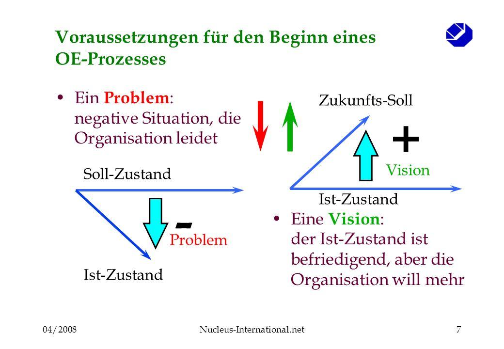 04/2008Nucleus-International.net7 Voraussetzungen für den Beginn eines OE-Prozesses Ein Problem : negative Situation, die Organisation leidet Eine Vision : der Ist-Zustand ist befriedigend, aber die Organisation will mehr Soll-Zustand Ist-Zustand Problem Vision Ist-Zustand Zukunfts-Soll + -