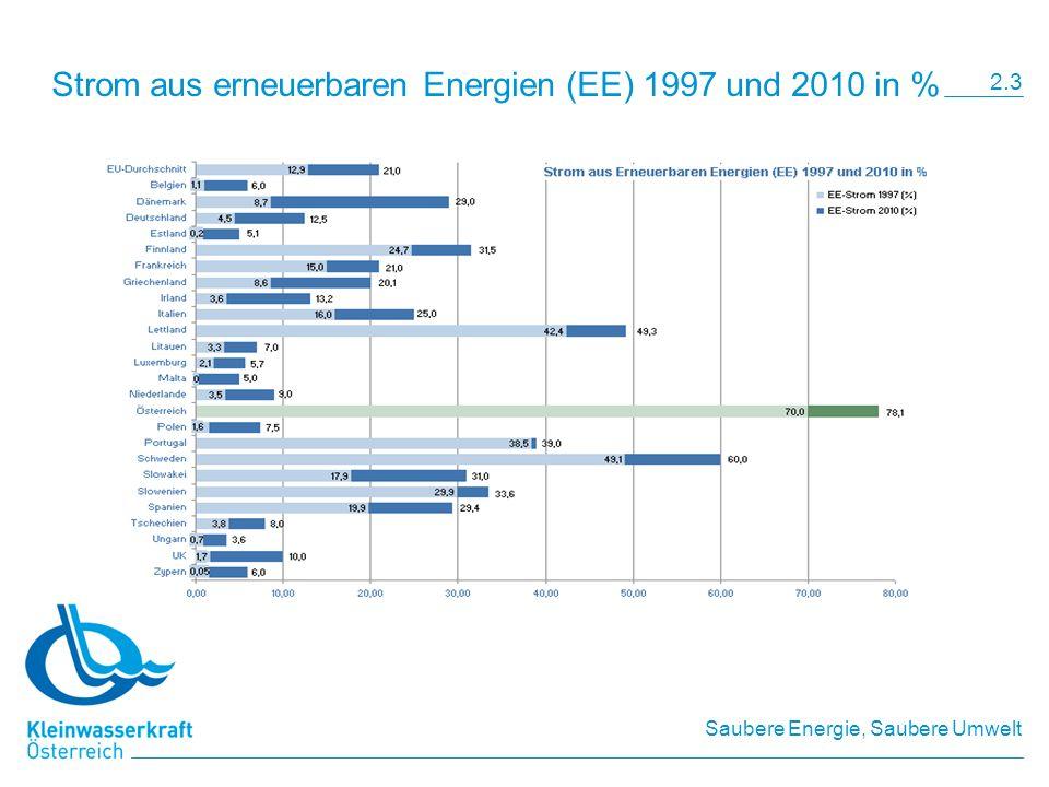 Saubere Energie, Saubere Umwelt Zielerreichungsgrad des indikativen Richtwertes der Richtlinie 2001/77/EG Quelle: Energie-Control GmbH 2.4