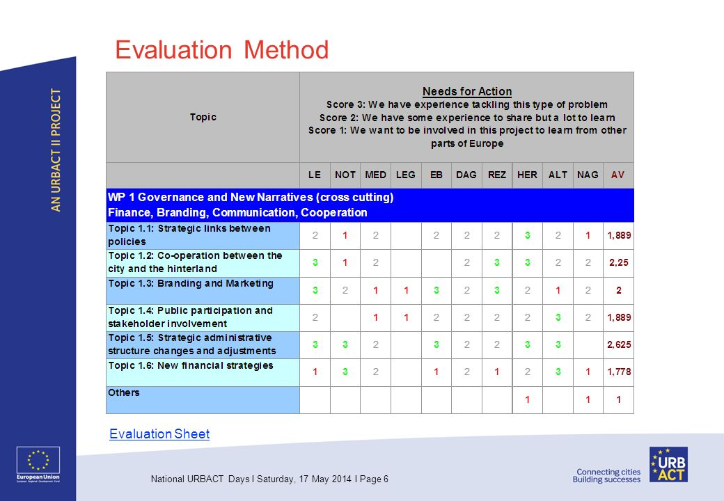 National URBACT Days I Saturday, 17 May 2014 I Page 6 Evaluation Method Evaluation Sheet