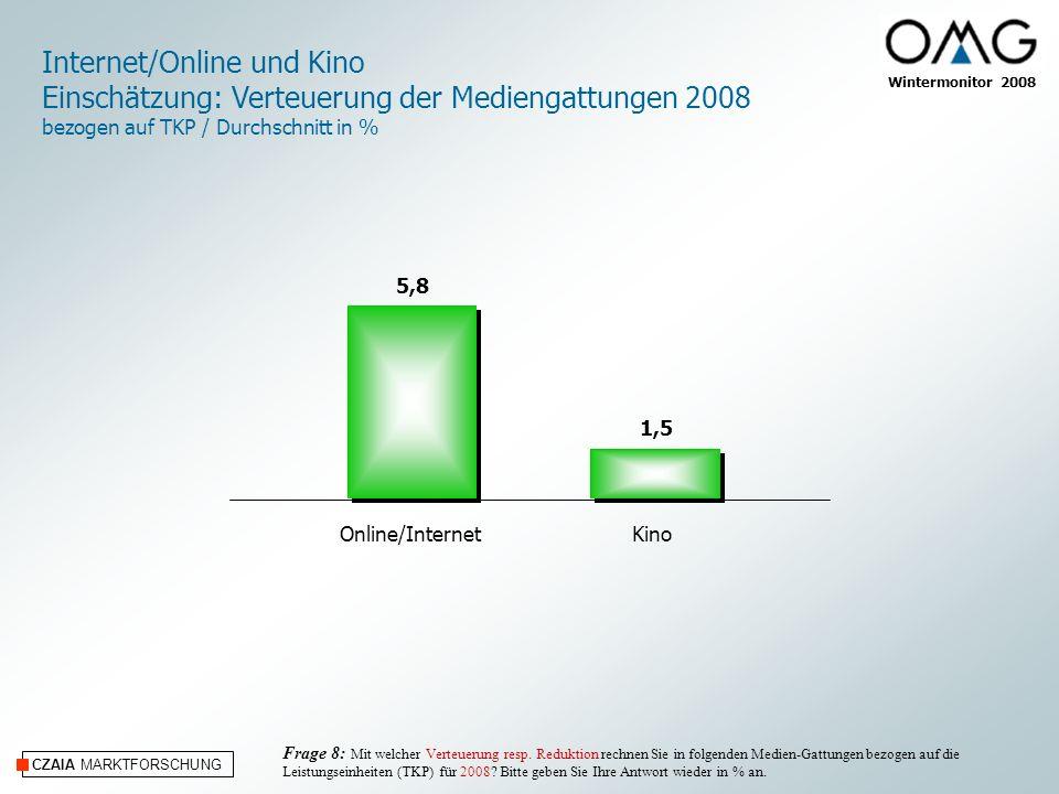 CZAIA MARKTFORSCHUNG Wintermonitor 2008 Online/InternetKino Internet/Online und Kino Einschätzung: Verteuerung der Mediengattungen 2008 bezogen auf TKP / Durchschnitt in % Frage 8: Mit welcher Verteuerung resp.