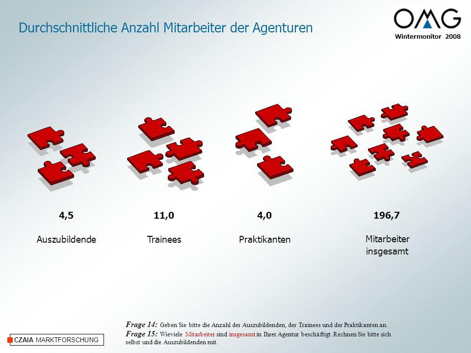 CZAIA MARKTFORSCHUNG Wintermonitor 2008 Durchschnittliche Anzahl Mitarbeiter der Agenturen Mitarbeiter insgesamt Frage 14: Geben Sie bitte die Anzahl der Auszubildenden, der Trainees und der Praktikanten an.