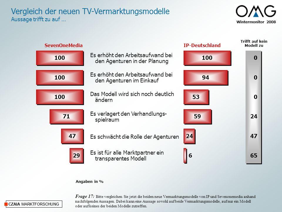 CZAIA MARKTFORSCHUNG Wintermonitor 2008 CZAIA MARKTFORSCHUNG Vergleich der neuen TV-Vermarktungsmodelle Aussage trifft zu auf … Frage 17: Bitte vergleichen Sie jetzt die beiden neue Vermarktungsmodelle von IP und Sevenonemedia anhand nachfolgender Aussagen.
