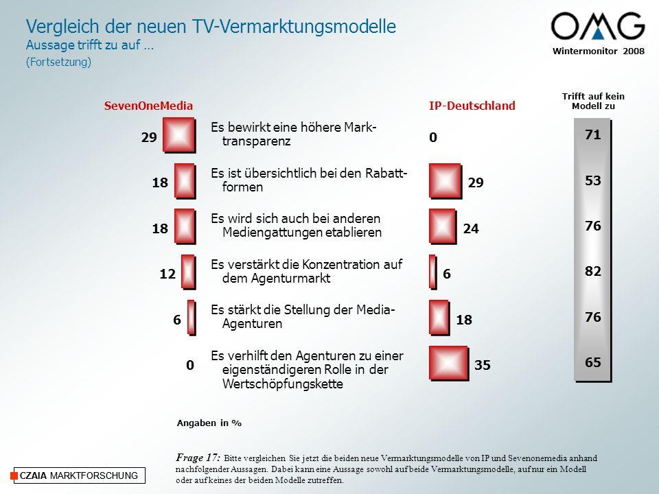 CZAIA MARKTFORSCHUNG Wintermonitor 2008 CZAIA MARKTFORSCHUNG Vergleich der neuen TV-Vermarktungsmodelle Aussage trifft zu auf … (Fortsetzung) Frage 17: Bitte vergleichen Sie jetzt die beiden neue Vermarktungsmodelle von IP und Sevenonemedia anhand nachfolgender Aussagen.