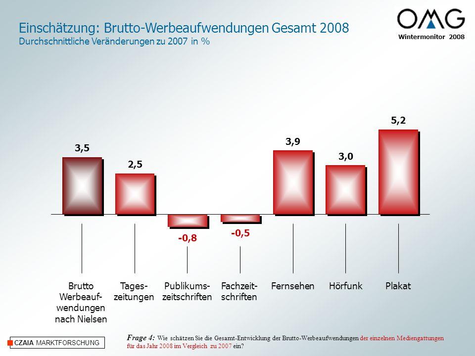CZAIA MARKTFORSCHUNG Wintermonitor 2008 Einschätzung: Brutto-Werbeaufwendungen Gesamt 2008 Durchschnittliche Veränderungen zu 2007 in % Tages- zeitungen Publikums- zeitschriften Fachzeit- schriften FernsehenHörfunkPlakatBrutto Werbeauf- wendungen nach Nielsen Frage 4: Wie schätzen Sie die Gesamt-Entwicklung der Brutto-Werbeaufwendungen der einzelnen Mediengattungen für das Jahr 2008 im Vergleich zu 2007 ein.