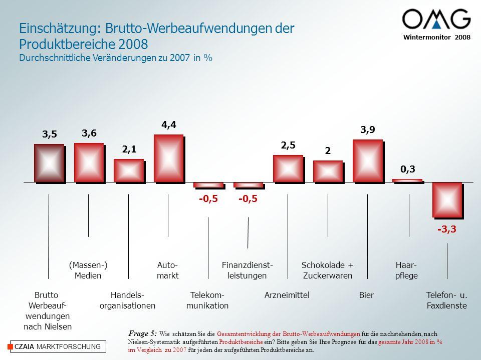 CZAIA MARKTFORSCHUNG Wintermonitor 2008 Einschätzung: Brutto-Werbeaufwendungen der Produktbereiche 2008 Durchschnittliche Veränderungen zu 2007 in % (Massen-) Medien Handels- organisationen Auto- markt Telekom- munikation Finanzdienst- leistungen Haar- pflege BierArzneimittelTelefon- u.