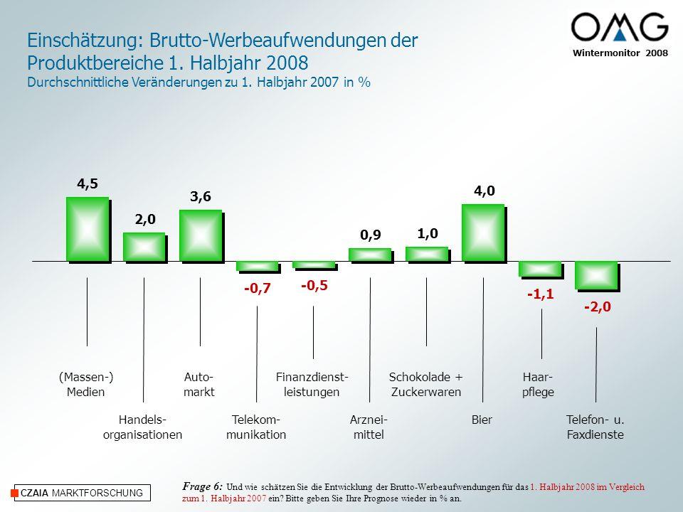 CZAIA MARKTFORSCHUNG Wintermonitor 2008 Einschätzung: Brutto-Werbeaufwendungen TV 2008 Durchschnittliche Veränderungen zu 2007 in % Auto- markt (Massen-) Medien Milchprodukte (weisse Linie) Telekom- munikation Telefon- u.