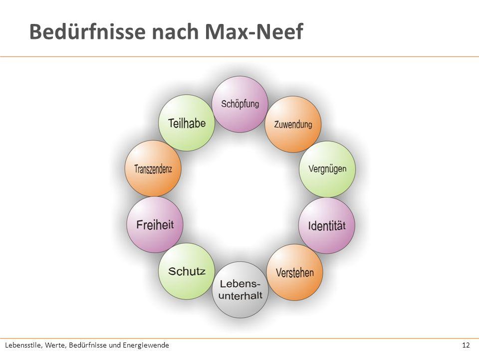 Lebensstile, Werte, Bedürfnisse und Energiewende12 Bedürfnisse nach Max-Neef