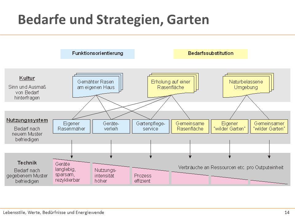 Lebensstile, Werte, Bedürfnisse und Energiewende15 Links LebensKlima: http://lebensklima.at/http://lebensklima.at/ Powerdown: http://www.powerdown.athttp://www.powerdown.at e-co: http://www.energiemodell.at/projekte/e-co/http://www.energiemodell.at/projekte/e-co/ Wachstum im Wandel: http://www.wachstumimwandel.at/ http://www.wachstumimwandel.at/ Harald Hutterer: www.heartsopen.comwww.heartsopen.com