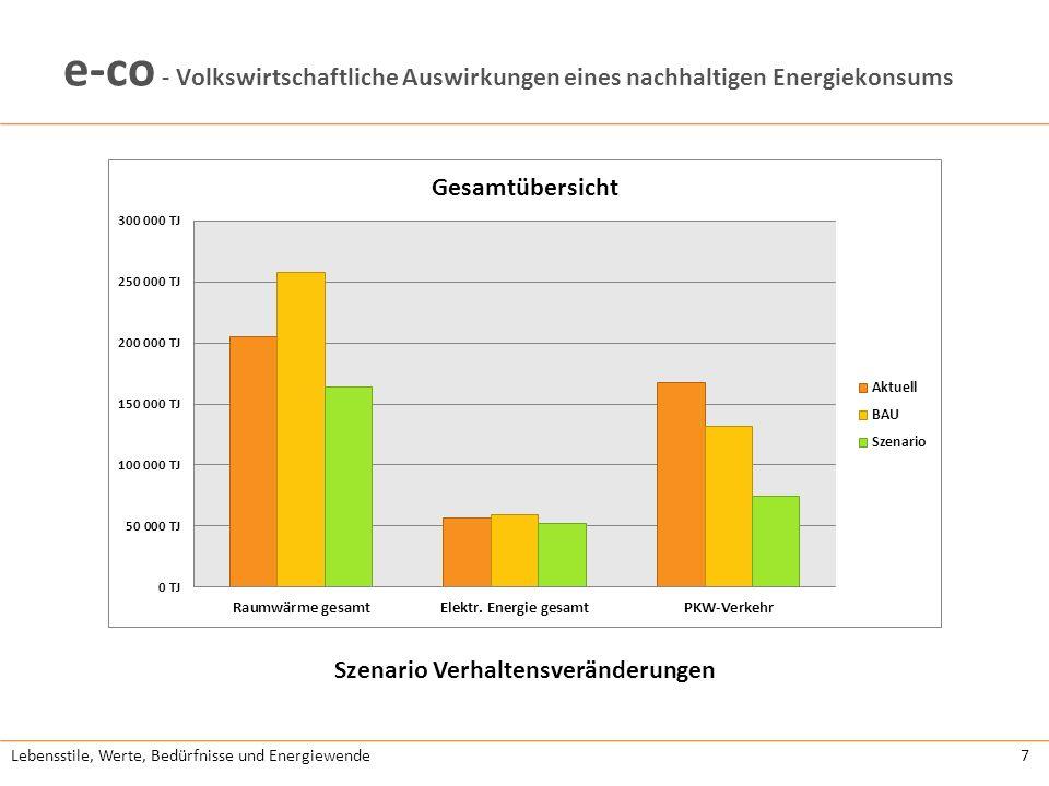 Lebensstile, Werte, Bedürfnisse und Energiewende7 e-co - Volkswirtschaftliche Auswirkungen eines nachhaltigen Energiekonsums Szenario Verhaltensveränderungen
