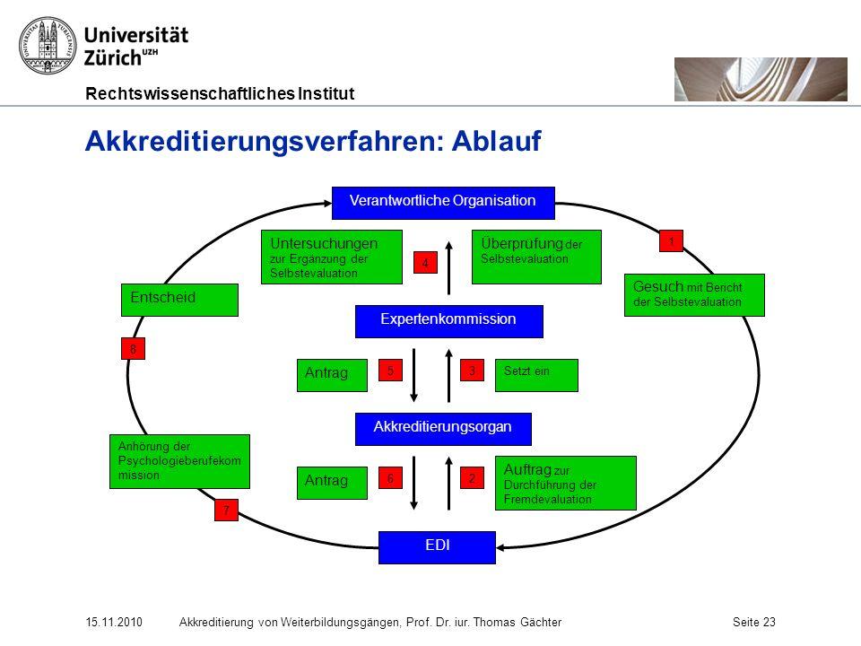 Rechtswissenschaftliches Institut 15.11.2010Akkreditierung von Weiterbildungsgängen, Prof. Dr. iur. Thomas GächterSeite 23 Akkreditierungsverfahren: A