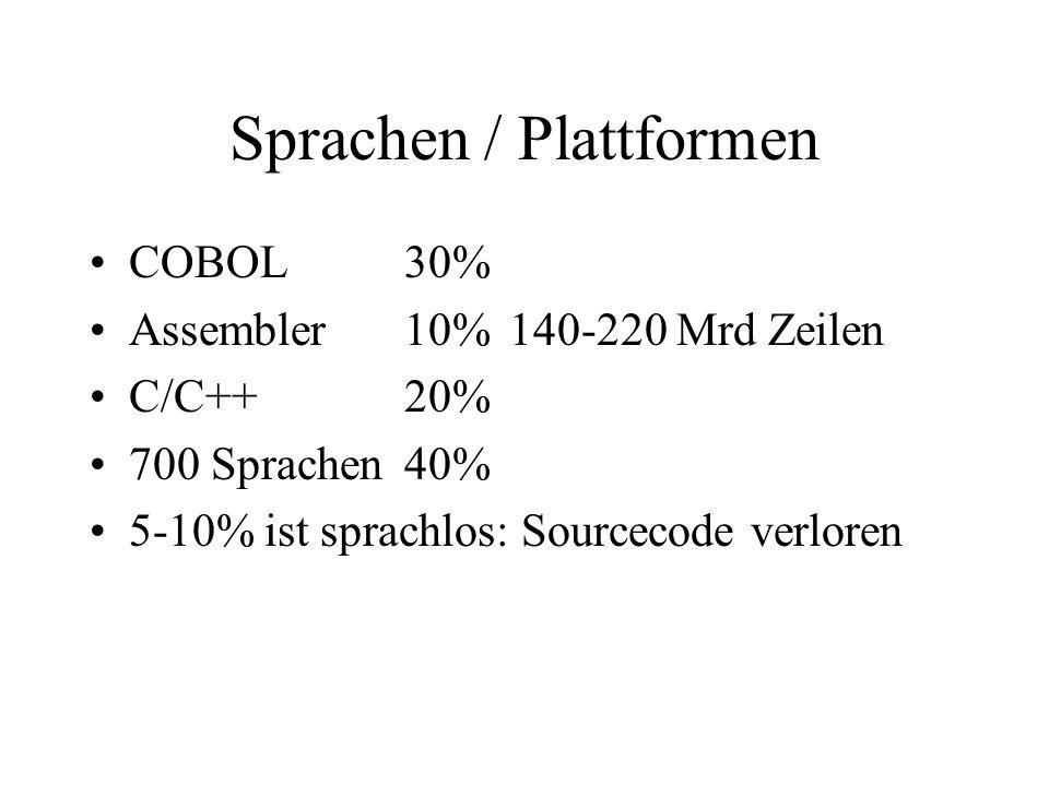 Sprachen / Plattformen COBOL30% Assembler10%140-220 Mrd Zeilen C/C++20% 700 Sprachen40% 5-10% ist sprachlos: Sourcecode verloren