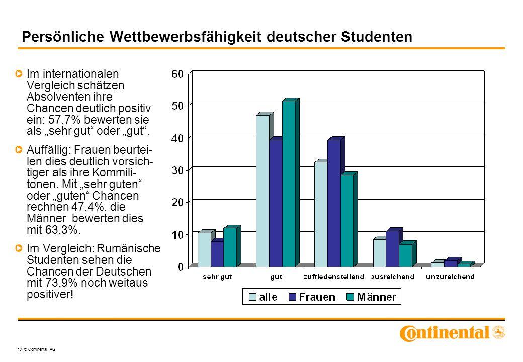 10 © Continental AG Persönliche Wettbewerbsfähigkeit deutscher Studenten Im internationalen Vergleich schätzen Absolventen ihre Chancen deutlich posit