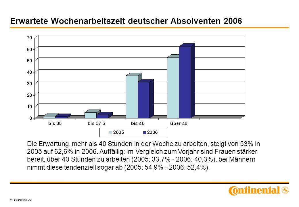 11 © Continental AG Erwartete Wochenarbeitszeit deutscher Absolventen 2006 Die Erwartung, mehr als 40 Stunden in der Woche zu arbeiten, steigt von 53%