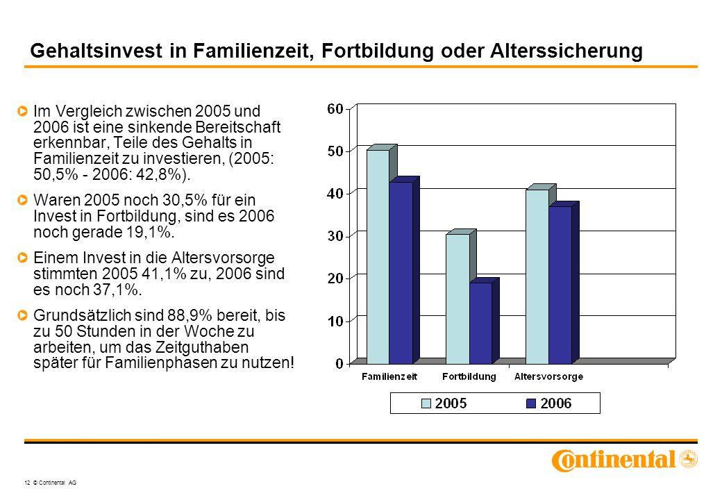 12 © Continental AG Gehaltsinvest in Familienzeit, Fortbildung oder Alterssicherung Im Vergleich zwischen 2005 und 2006 ist eine sinkende Bereitschaft