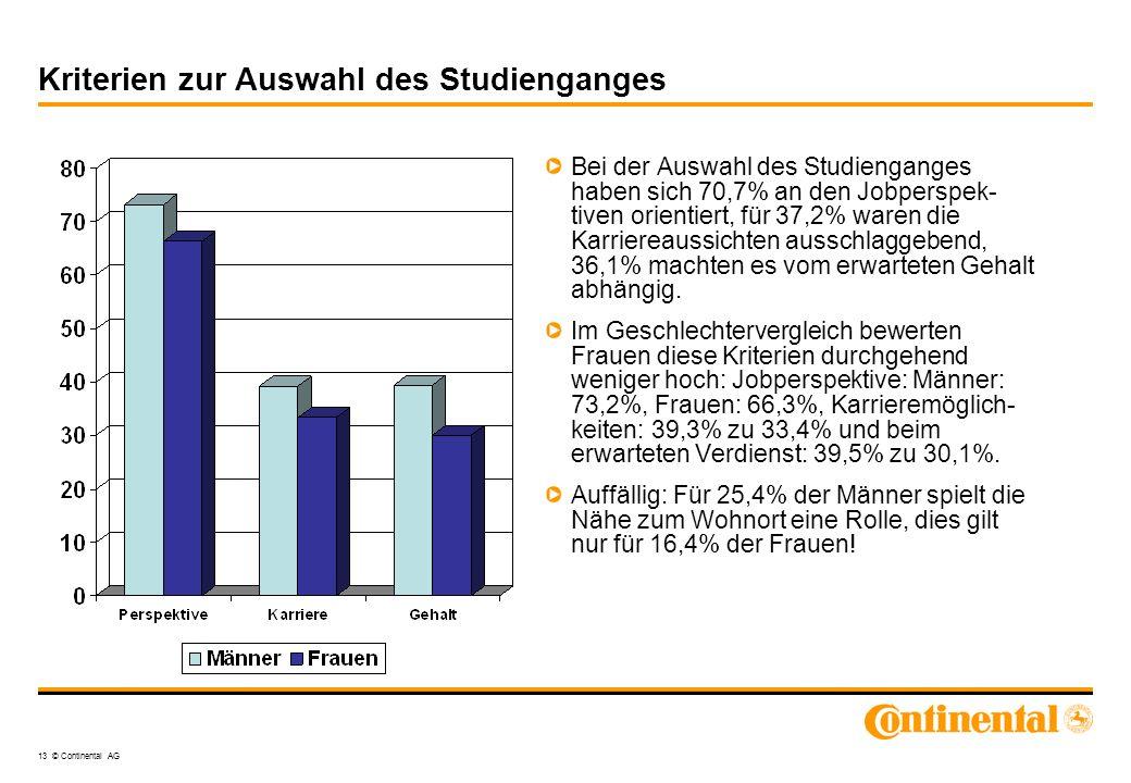 13 © Continental AG Kriterien zur Auswahl des Studienganges Bei der Auswahl des Studienganges haben sich 70,7% an den Jobperspek- tiven orientiert, fü