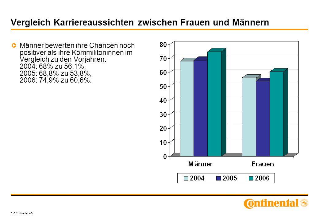 5 © Continental AG Vergleich Karriereaussichten zwischen Frauen und Männern Männer bewerten ihre Chancen noch positiver als ihre Kommilitoninnen im Ve