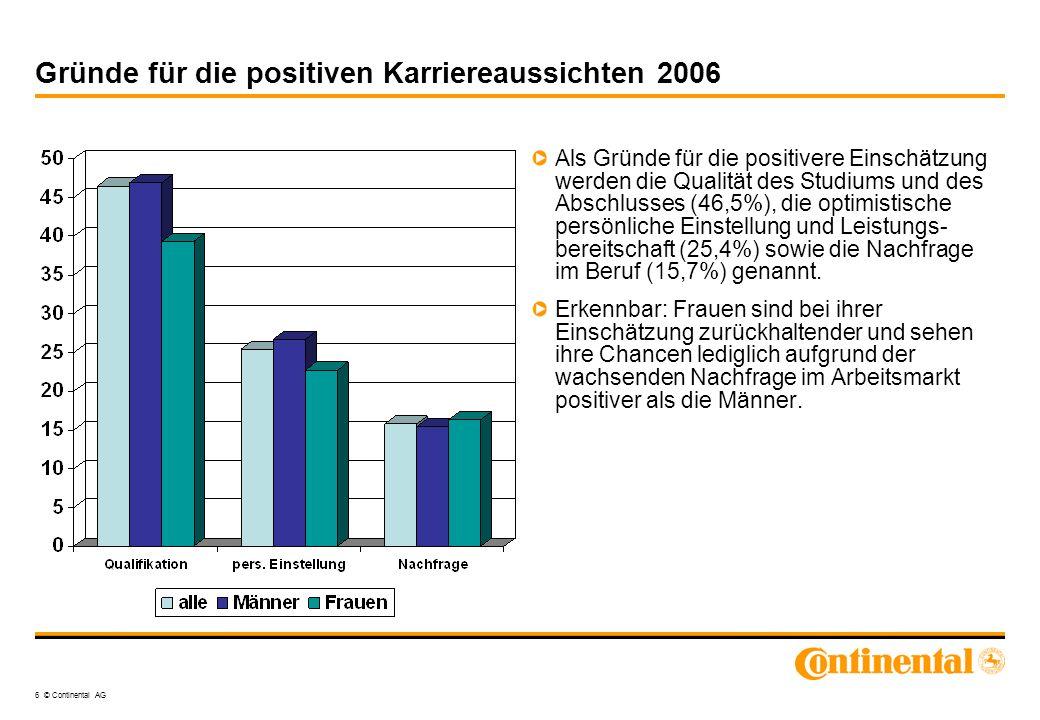 6 © Continental AG Gründe für die positiven Karriereaussichten 2006 Als Gründe für die positivere Einschätzung werden die Qualität des Studiums und de
