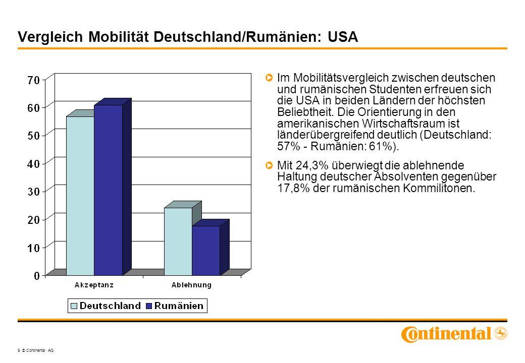 9 © Continental AG Vergleich Mobilität Deutschland/Rumänien: USA Im Mobilitätsvergleich zwischen deutschen und rumänischen Studenten erfreuen sich die