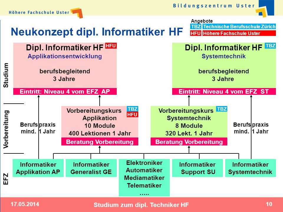 17.05.2014 Studium zum dipl. Techniker HF 10 Neukonzept dipl. Informatiker HF Informatiker Applikation AP Vorbereitungskurs Applikation 10 Module 400