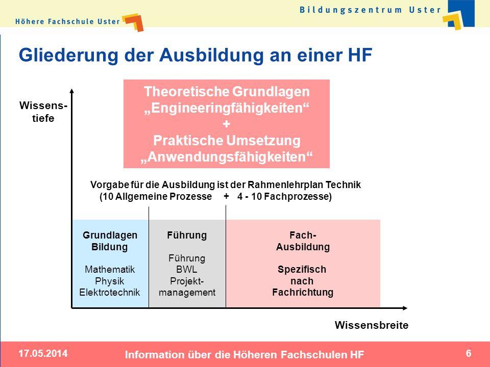 17.05.2014 Information über die Höheren Fachschulen HF 6 Gliederung der Ausbildung an einer HF Grundlagen Bildung Mathematik Physik Elektrotechnik Wis