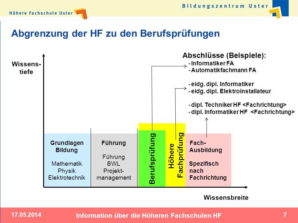Fach- Ausbildung Spezifisch nach Fachrichtung 17.05.2014 Information über die Höheren Fachschulen HF 7 Abgrenzung der HF zu den Berufsprüfungen Grundl