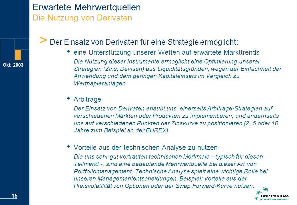 Okt. 2003 15 > Der Einsatz von Derivaten für eine Strategie ermöglicht: eine Unterstützung unserer Wetten auf erwartete Markttrends Die Nutzung dieser