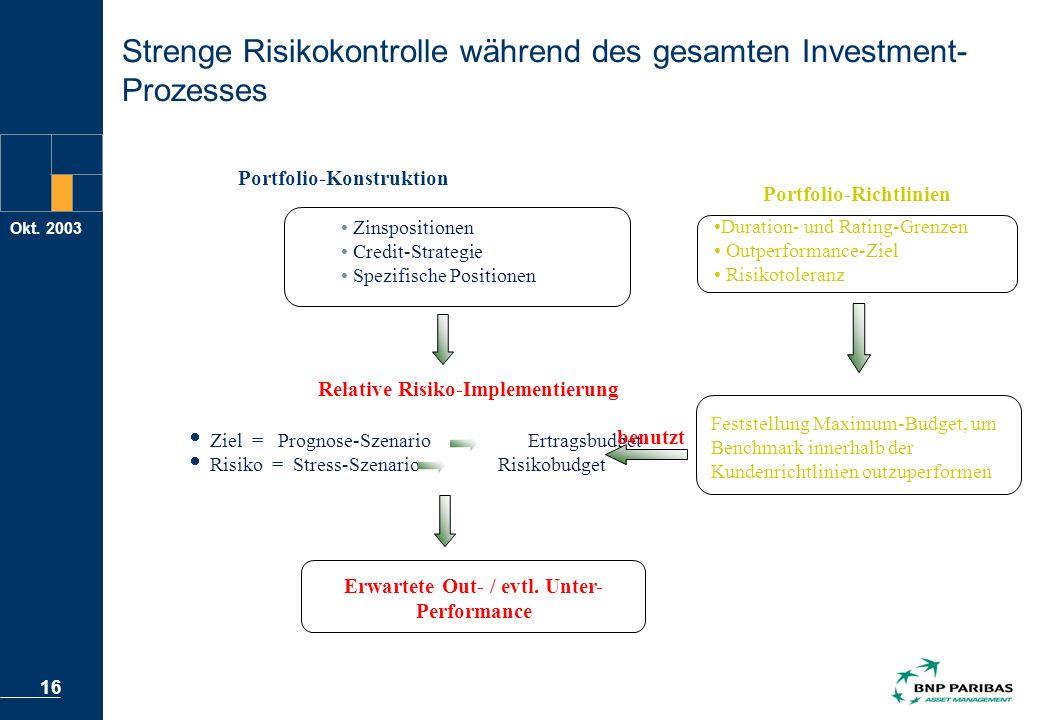 Okt. 2003 16 Strenge Risikokontrolle während des gesamten Investment- Prozesses Feststellung Maximum-Budget, um Benchmark innerhalb der Kundenrichtlin