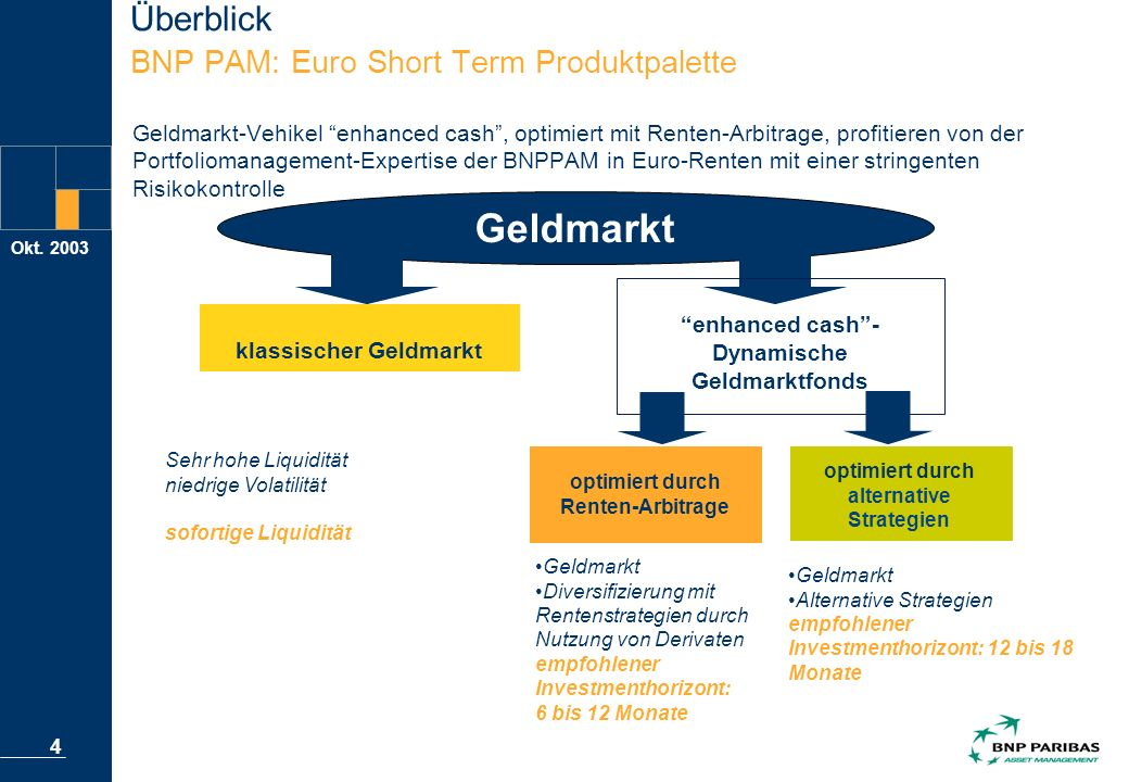 Okt. 2003 4 Überblick BNP PAM: Euro Short Term Produktpalette Geldmarkt-Vehikel enhanced cash, optimiert mit Renten-Arbitrage, profitieren von der Por