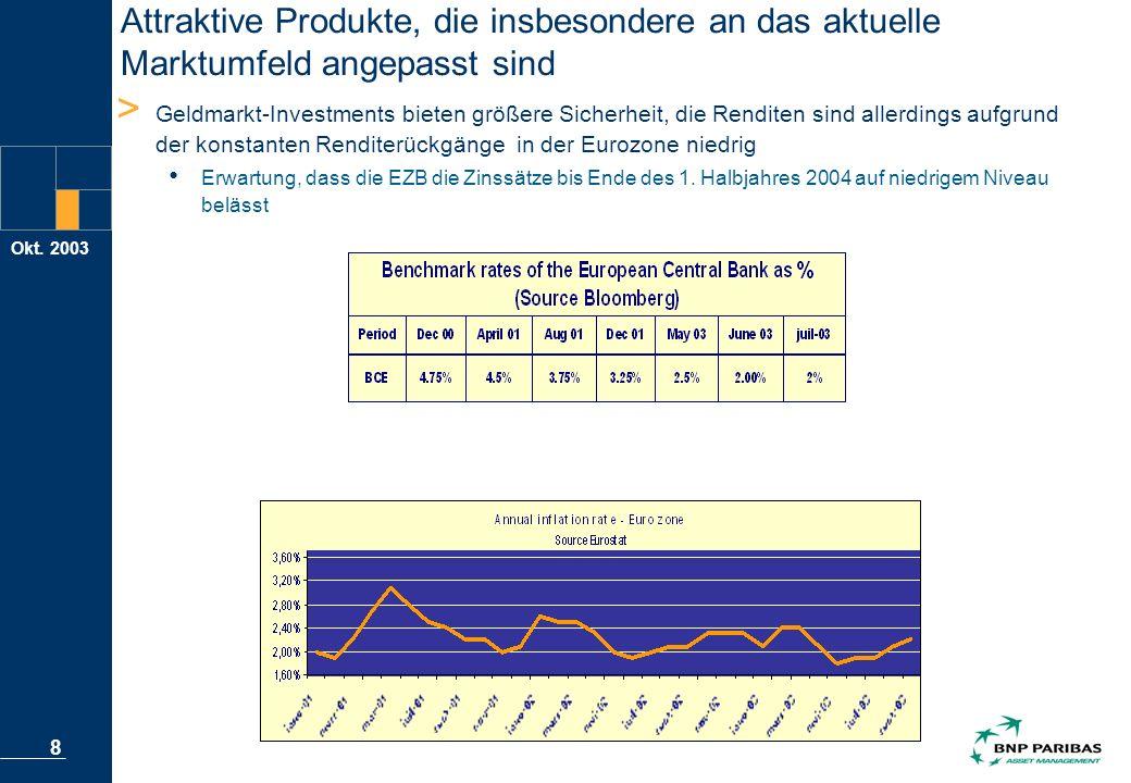Okt. 2003 8 Attraktive Produkte, die insbesondere an das aktuelle Marktumfeld angepasst sind > Geldmarkt-Investments bieten größere Sicherheit, die Re