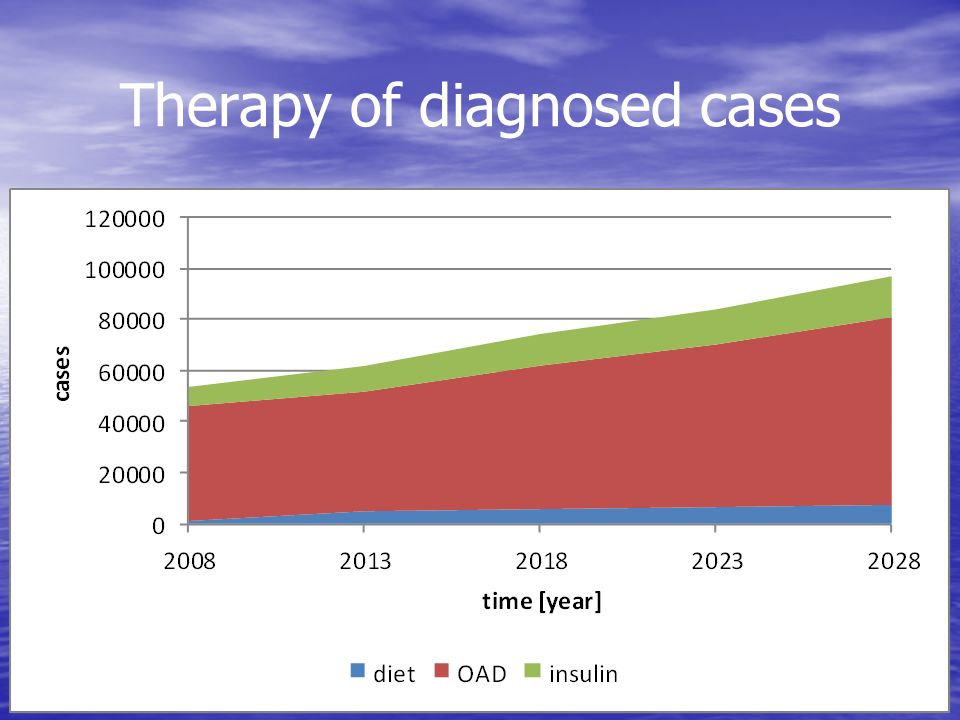 Therapy of diagnosed cases