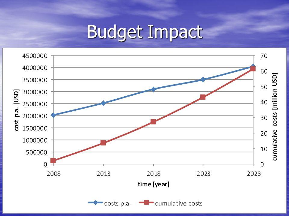Budget Impact