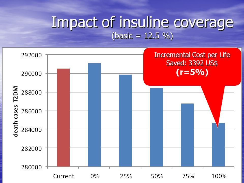 Impact of insuline coverage (basic = 12.5 %) Incremental Cost per Life Saved: 3392 US$ (r=5%)