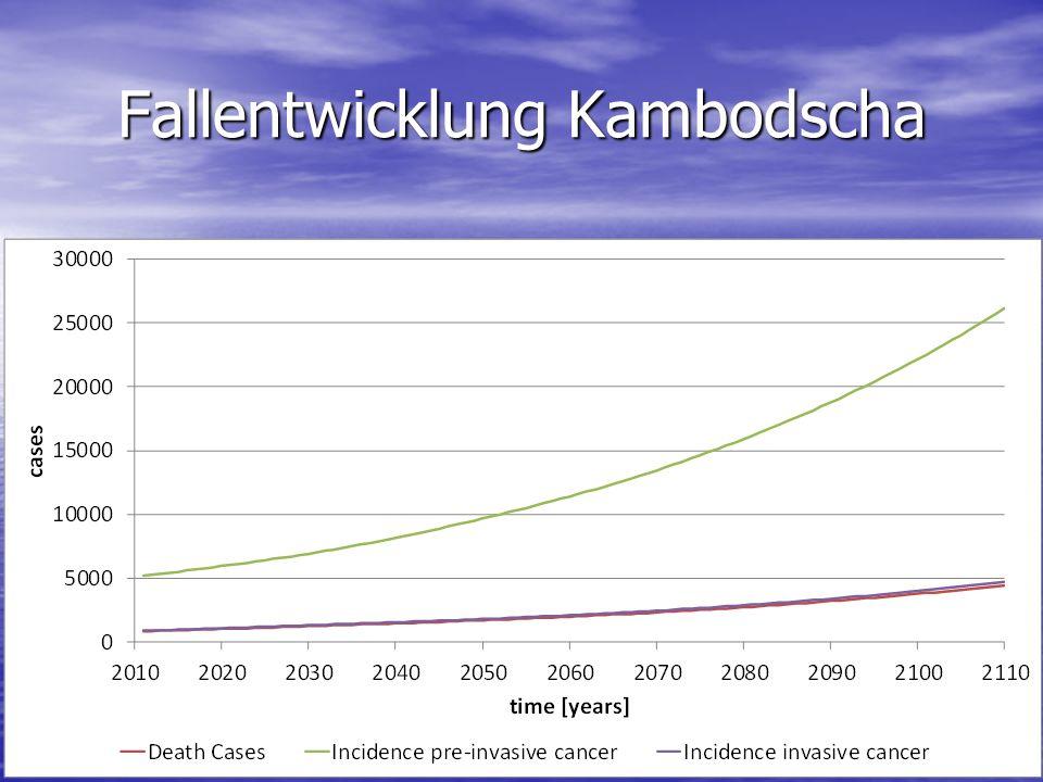 Fallentwicklung Kambodscha