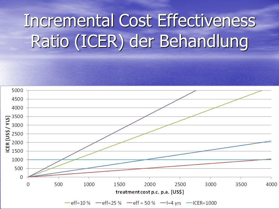 Incremental Cost Effectiveness Ratio (ICER) der Behandlung