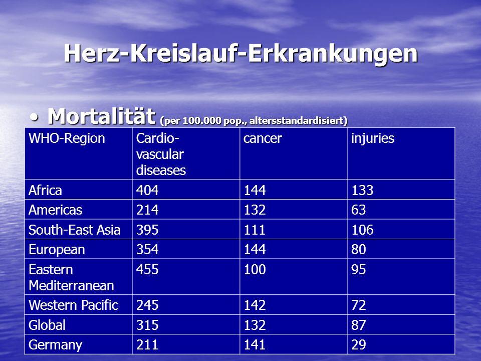 Herz-Kreislauf-Erkrankungen Mortalität (per 100.000 pop., altersstandardisiert)Mortalität (per 100.000 pop., altersstandardisiert) WHO-RegionCardio- v