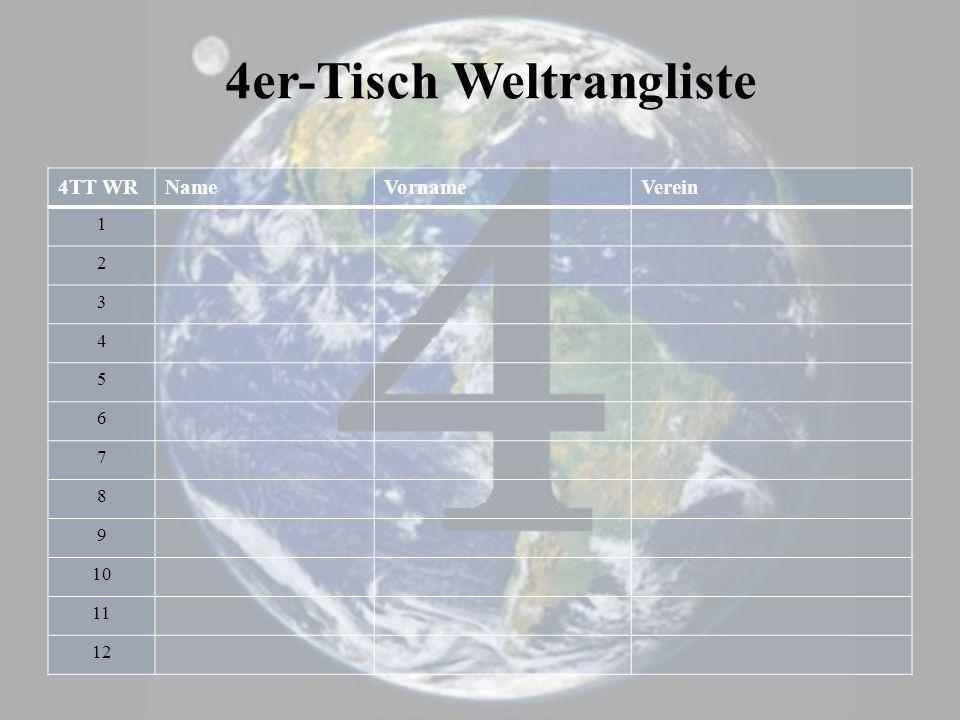 4TT WRNameVornameVerein 1 2 3 4 5 6 7 8 9 10 11 12 4er-Tisch Weltrangliste