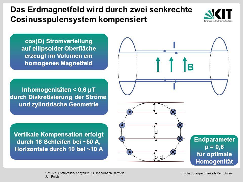 Institut für experimentelle Kernphysik Schule für Astroteilchenphysik 2011 Obertrubach-Bärnfels Jan Reich Das Erdmagnetfeld wird durch zwei senkrechte