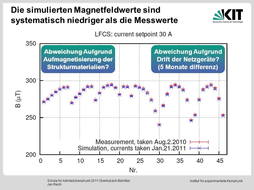 Institut für experimentelle Kernphysik Die simulierten Magnetfeldwerte sind systematisch niedriger als die Messwerte Schule für Astroteilchenphysik 20