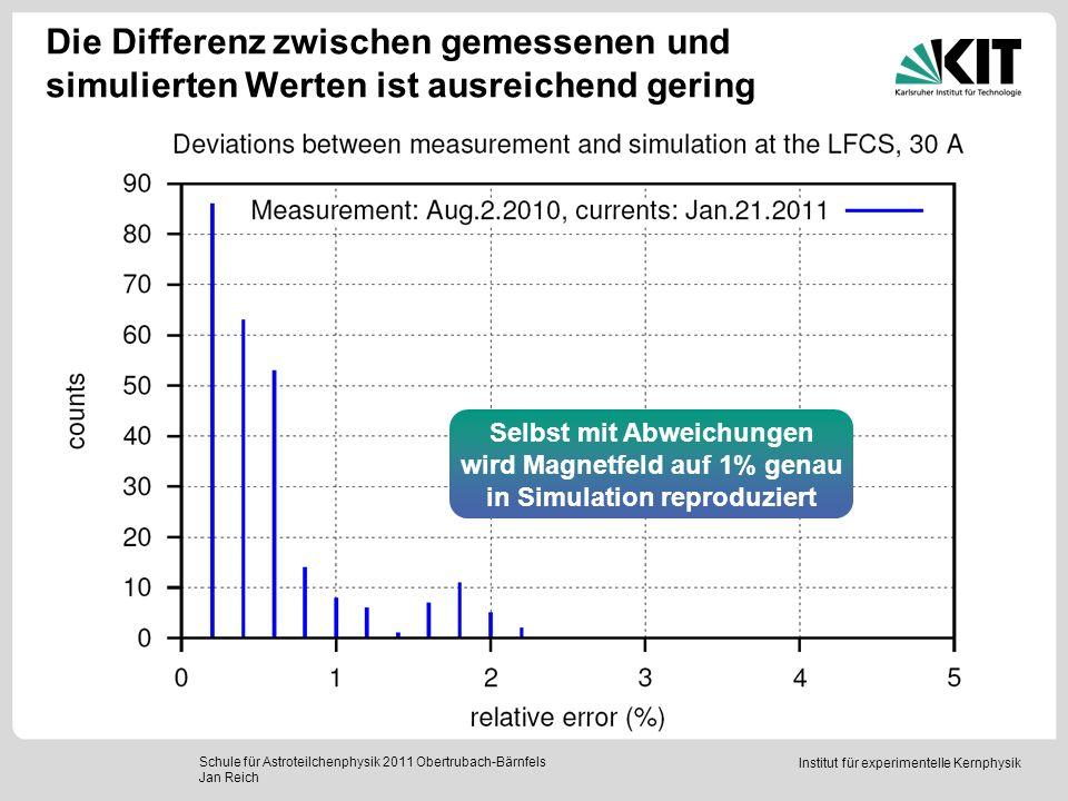 Institut für experimentelle Kernphysik Die Differenz zwischen gemessenen und simulierten Werten ist ausreichend gering Schule für Astroteilchenphysik