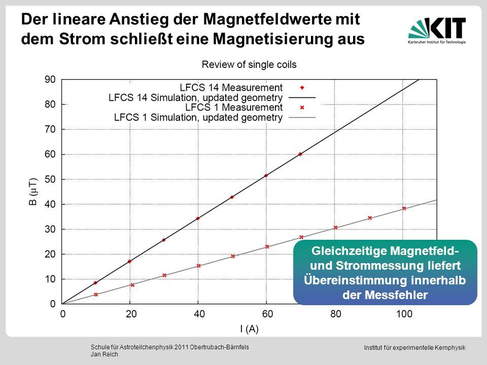 Institut für experimentelle Kernphysik Der lineare Anstieg der Magnetfeldwerte mit dem Strom schließt eine Magnetisierung aus Schule für Astroteilchen