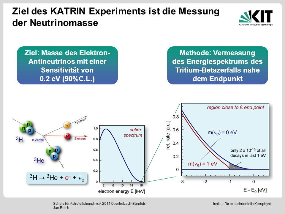 Institut für experimentelle Kernphysik Ziel des KATRIN Experiments ist die Messung der Neutrinomasse Schule für Astroteilchenphysik 2011 Obertrubach-B