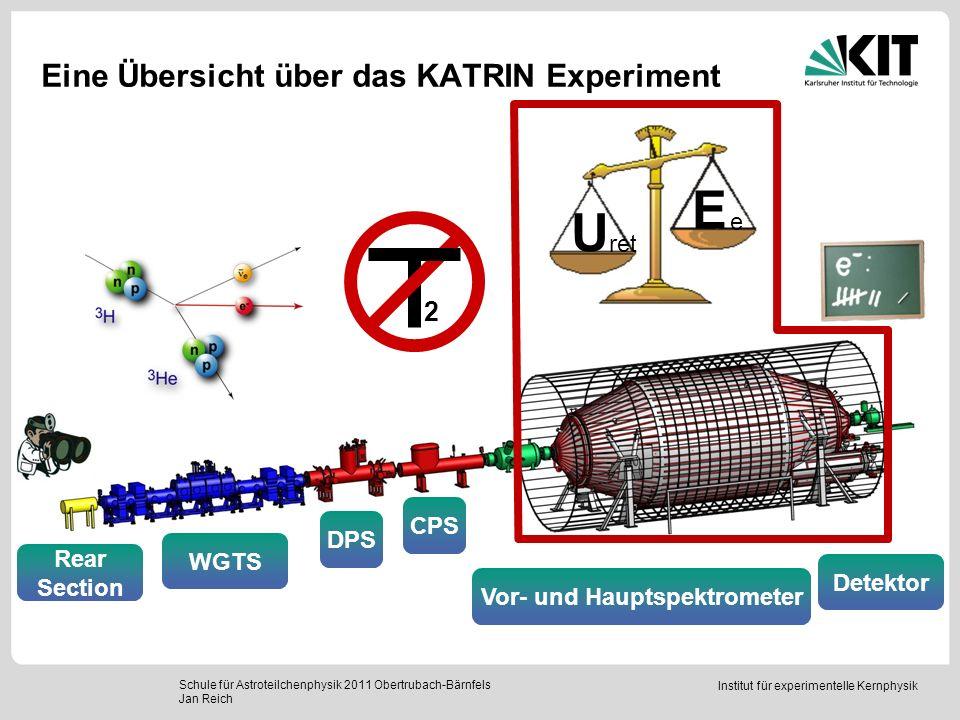 Institut für experimentelle Kernphysik Eine Übersicht über das KATRIN Experiment Schule für Astroteilchenphysik 2011 Obertrubach-Bärnfels Jan Reich Re